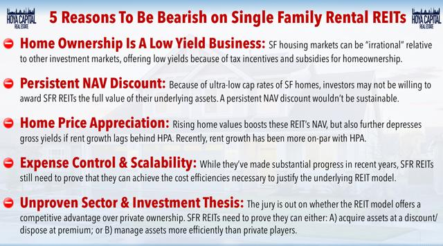 bearish single family rental REITs