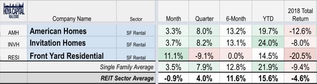 performance single family rental REITs