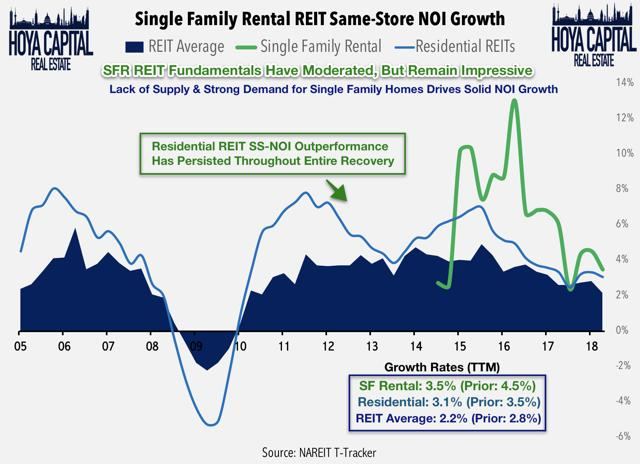 single family rental REIT NOI growth