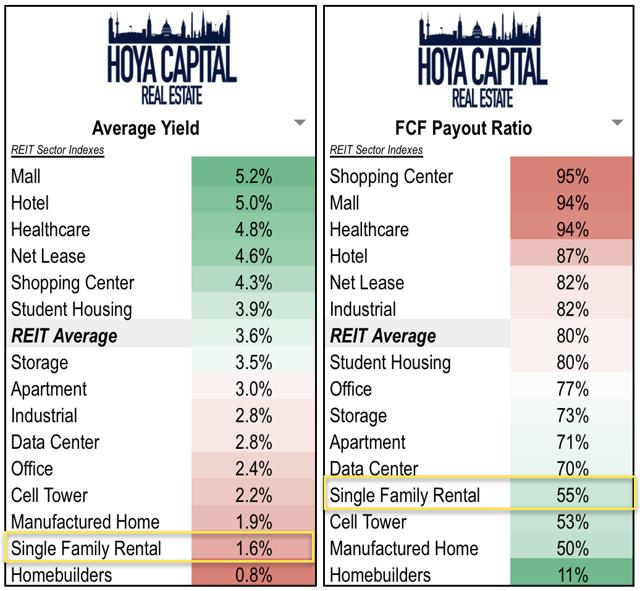 dividend single family rental