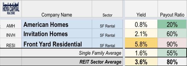 SFR REIT yields