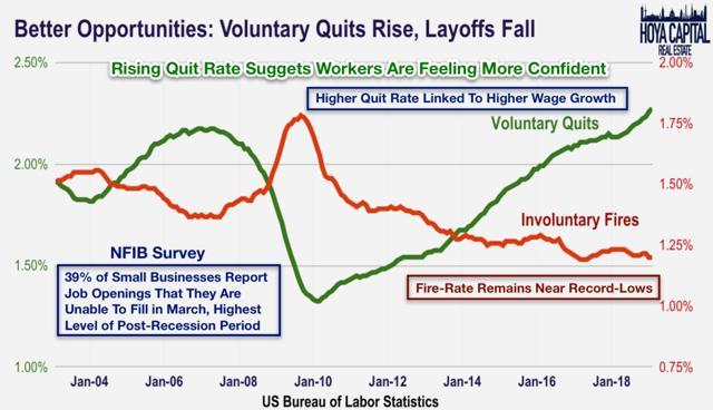 quit rate 2019