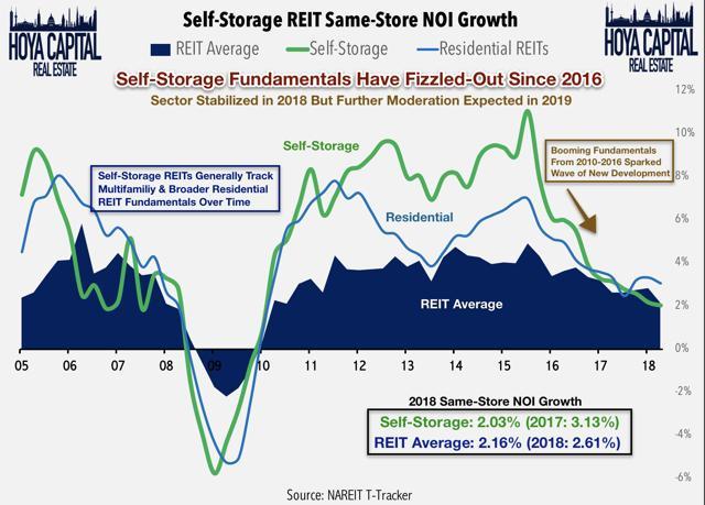 self-storage fundamentals