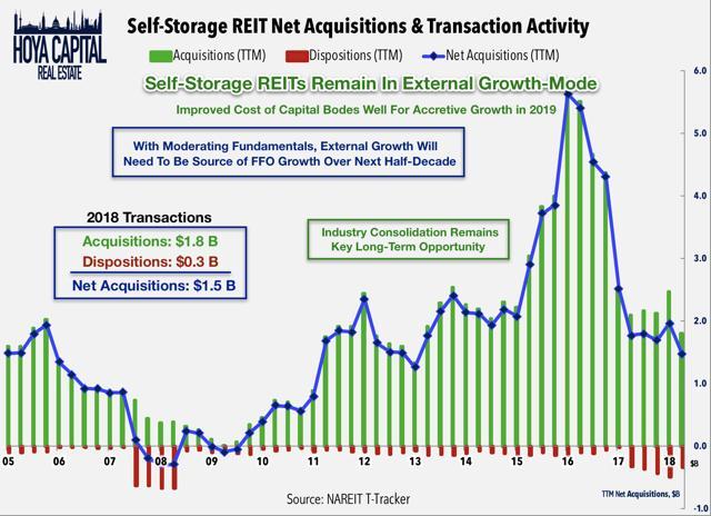 acquisitions storage REITs