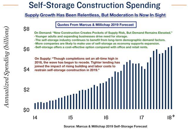 self-storage construction spending