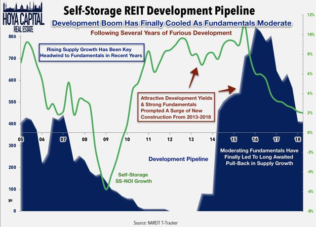 self-storage development boom