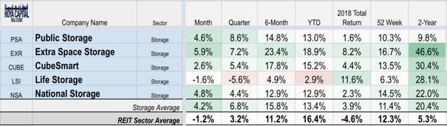 storage reit performance