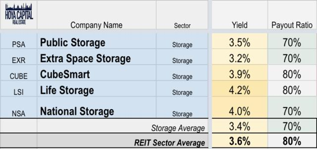 dividends storage REITs