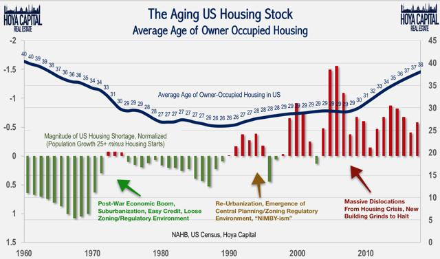 aging us home