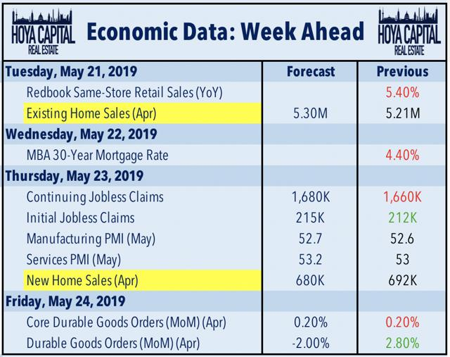 economic data housing
