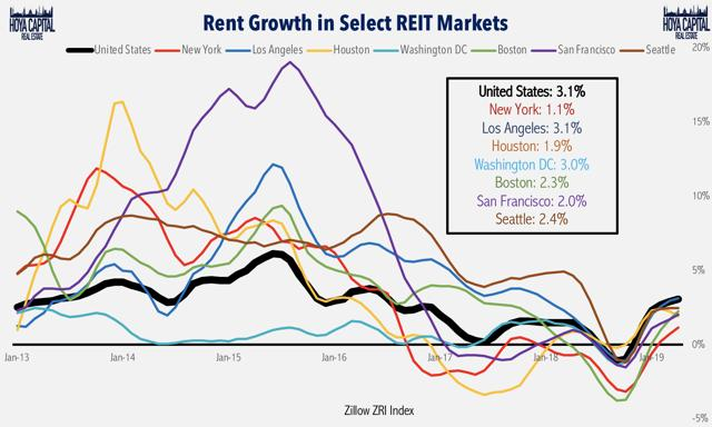 rent growth by market