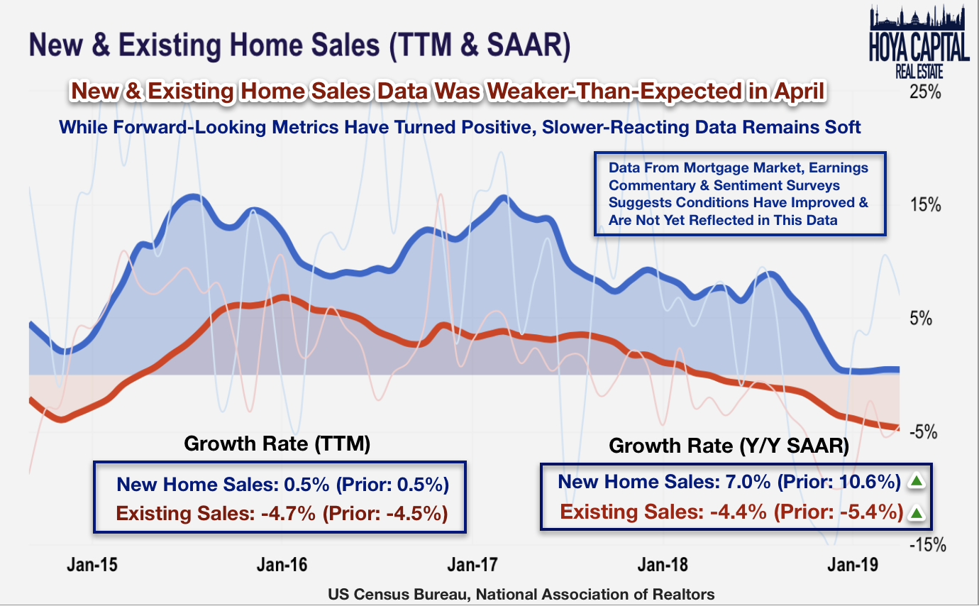 Image result for new home sales 2019