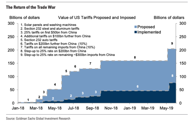 Value of tariffs