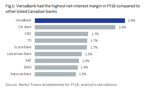 VersaBank: Expected Book Value Growth Makes A Buy Case