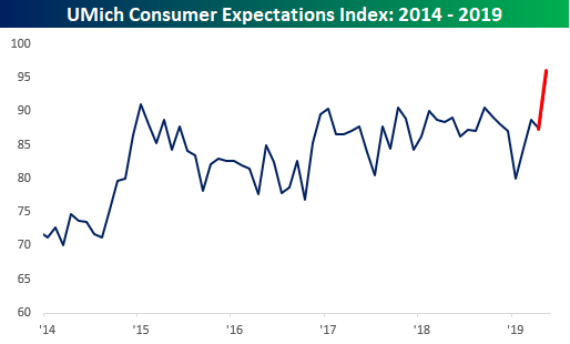 Consumer Expectations Surge