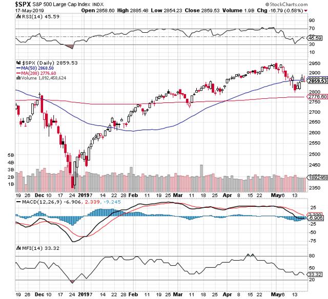 https://c.stockcharts.com/c-sc/sc?s=%24SPX&p=D&b=5&g=0&i=t0494081753c&r=1558239388302