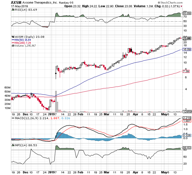 https://c.stockcharts.com/c-sc/sc?s=AXSM&p=D&b=5&g=0&i=t4499789929c&r=1558264601209