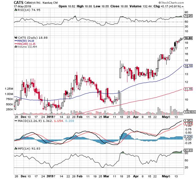 https://c.stockcharts.com/c-sc/sc?s=CATS&p=D&b=5&g=0&i=t7395371737c&r=1558264387435
