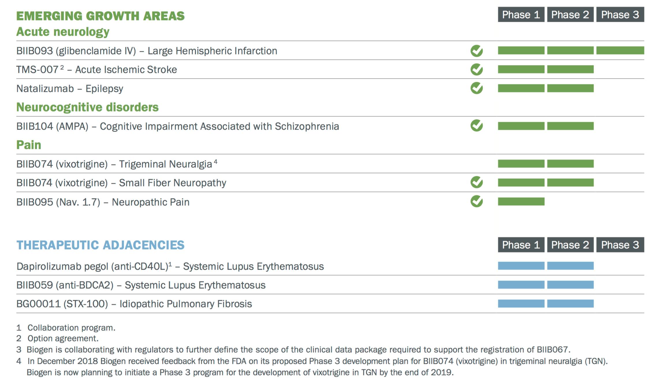 BIIB Is For Buy-O-Gen - Biogen Inc  (NASDAQ:BIIB) | Seeking
