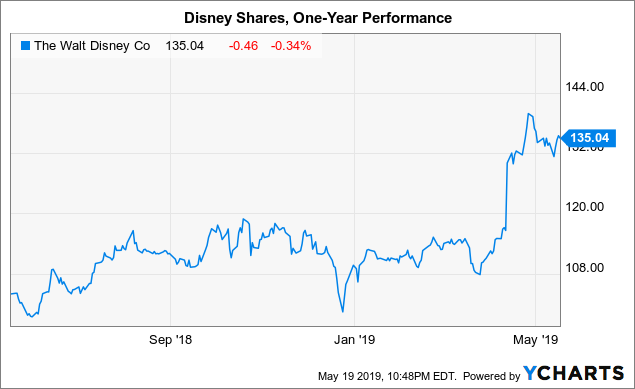 Disney's Q2: Waiting For Streaming/Fox To Kick In