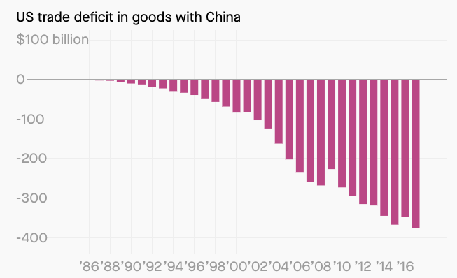 Why The U.S.-China Trade War Is Not About Jobs - Part I