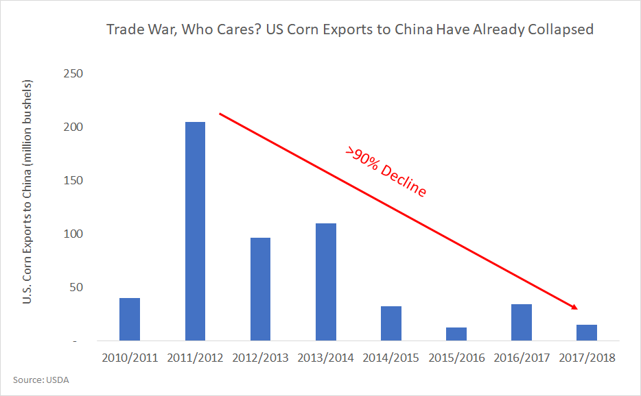 Corn: Flawed USDA Forecast Creates Tremendous Opportunity