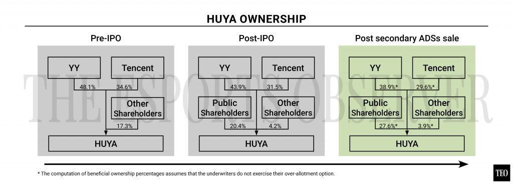 Image result for yy huya ownership