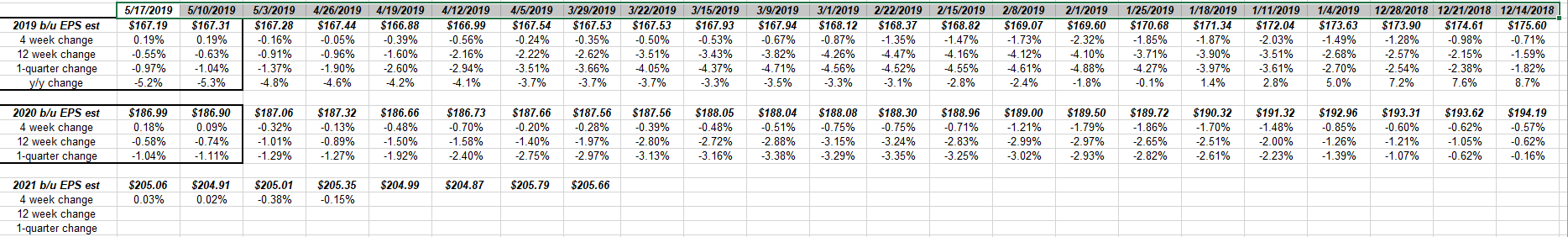 S&P 500 Earnings: 2nd Consecutive Week Of 2019 And 2020 Estimate Improvement