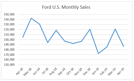 Ford's Sales Decrease Again In April But Higher Earnings ...