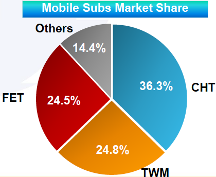 Chunghwa Telecom: Wireless Growth May Not Resume Until 2020