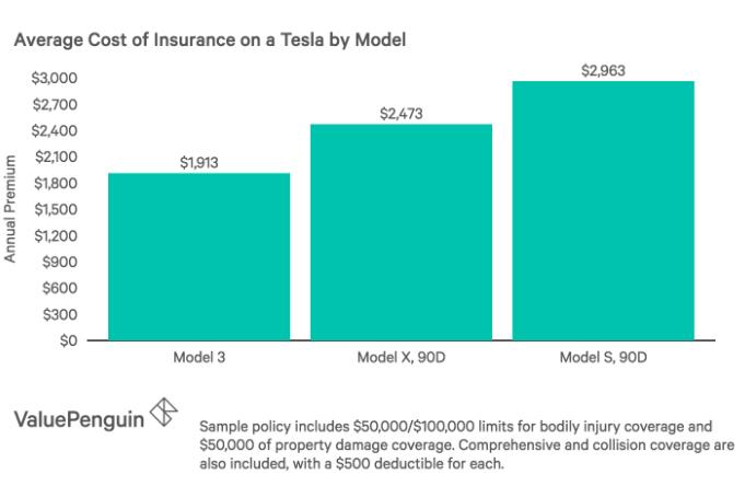 Tesla Insurance Pivot Likely To Fail Nasdaq Tsla Seeking Alpha