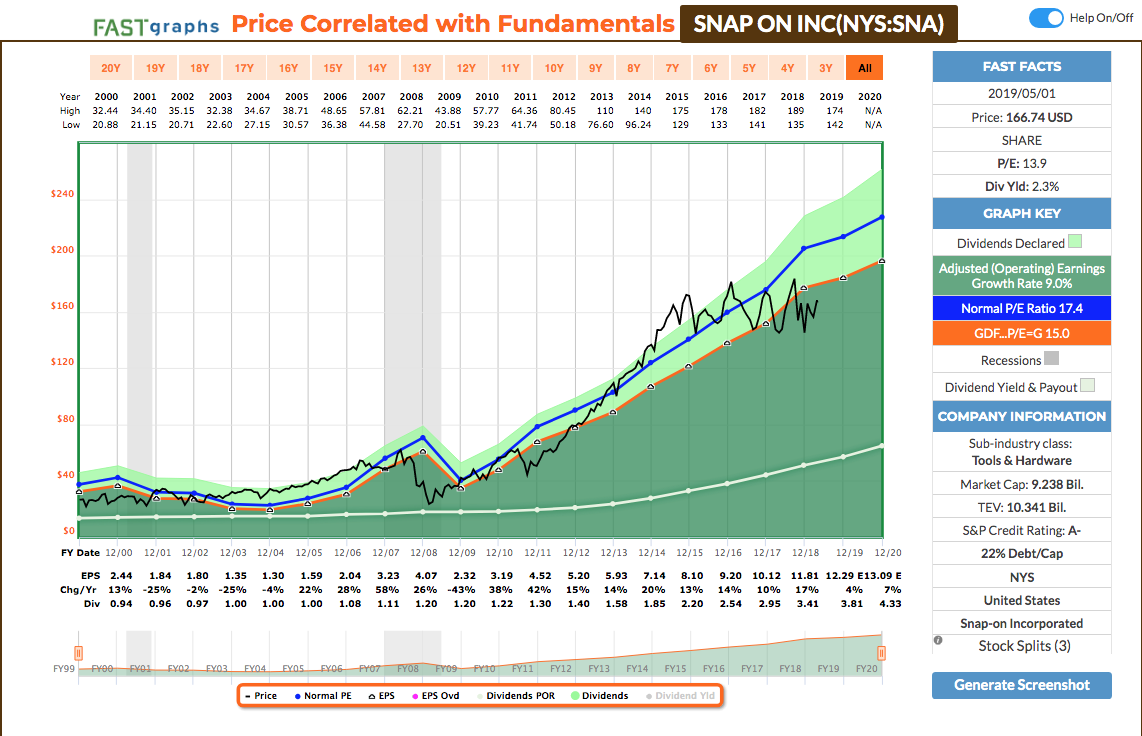 Undervalued Dividend Growth Stocks: May 2019