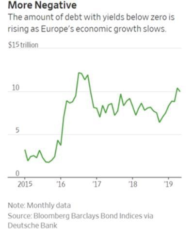 European negative yield bonds