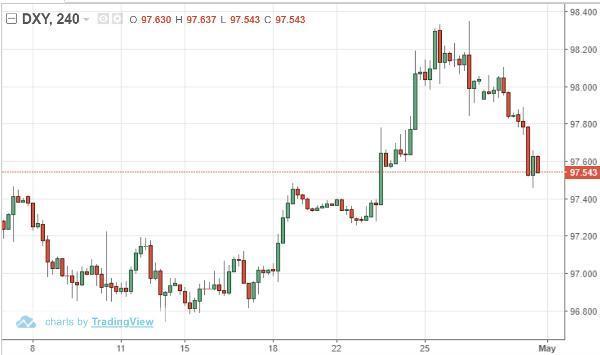 dollar exchange rate negative yield bonds