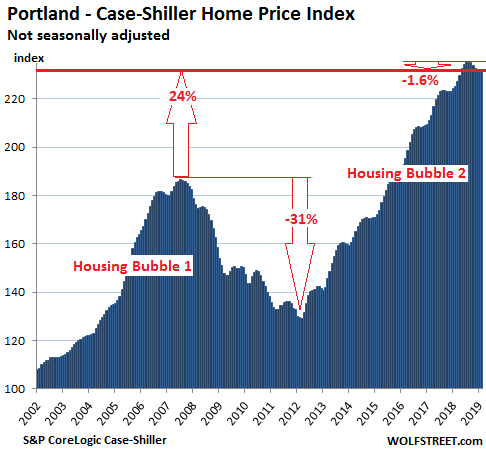 The Most Splendid Housing Bubbles In America, April Update