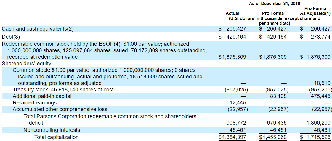 Parsons corporation ipo seeking alpha