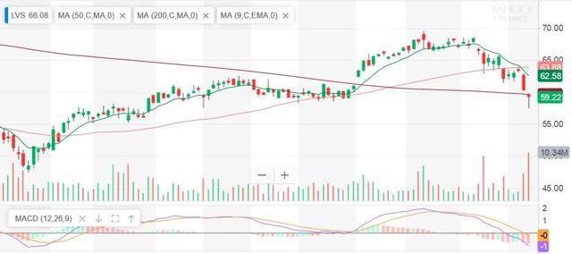 lvs chart