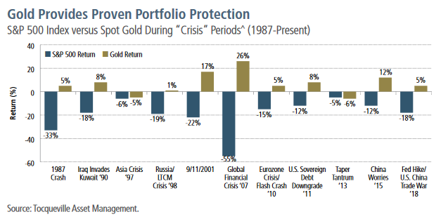 The Gold Standard of Portfolio Protection