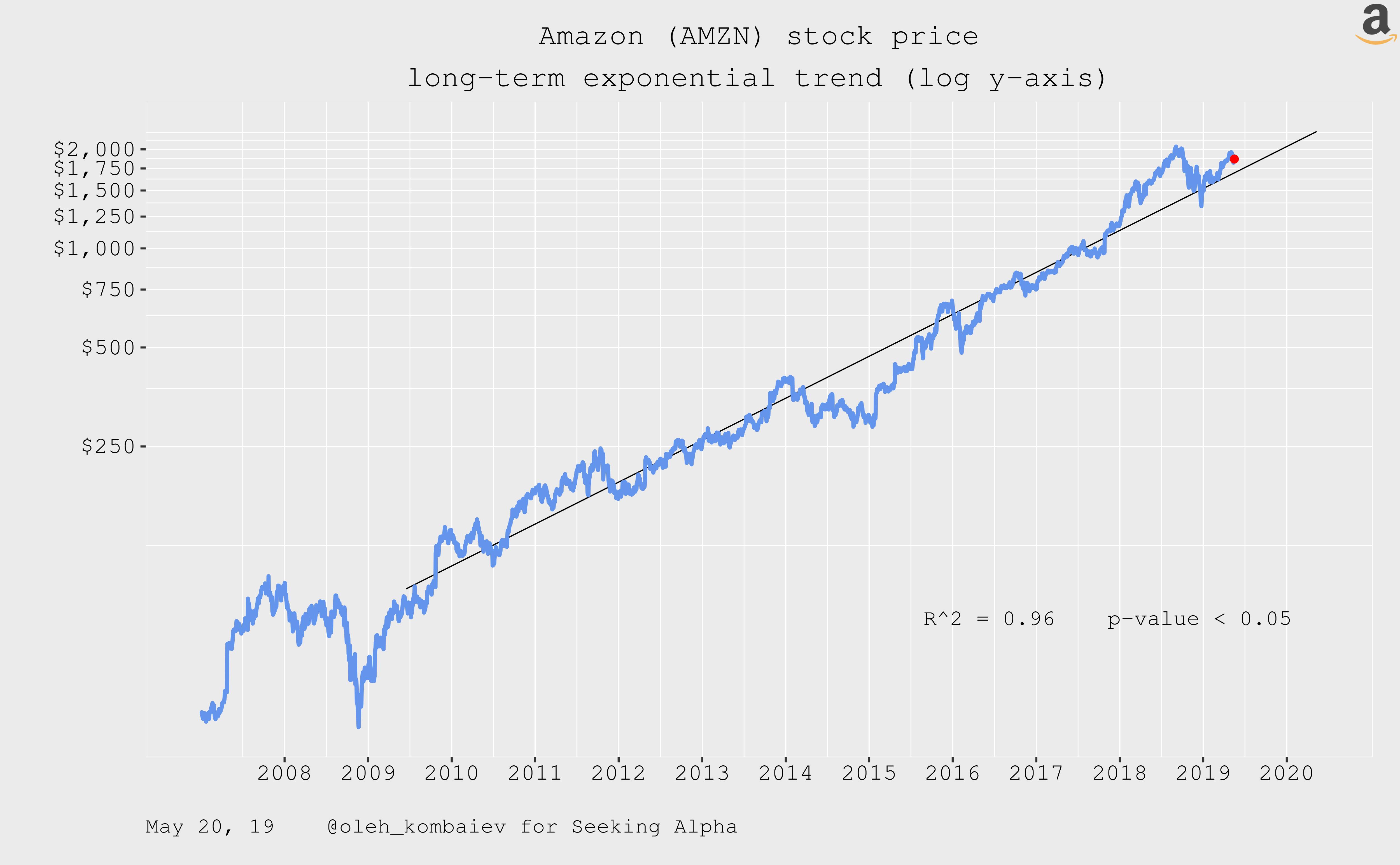 Amazon stock price 2019
