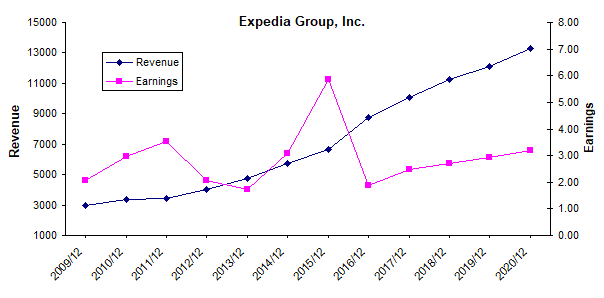 Expedia Is Expensive For Its Growth Potential