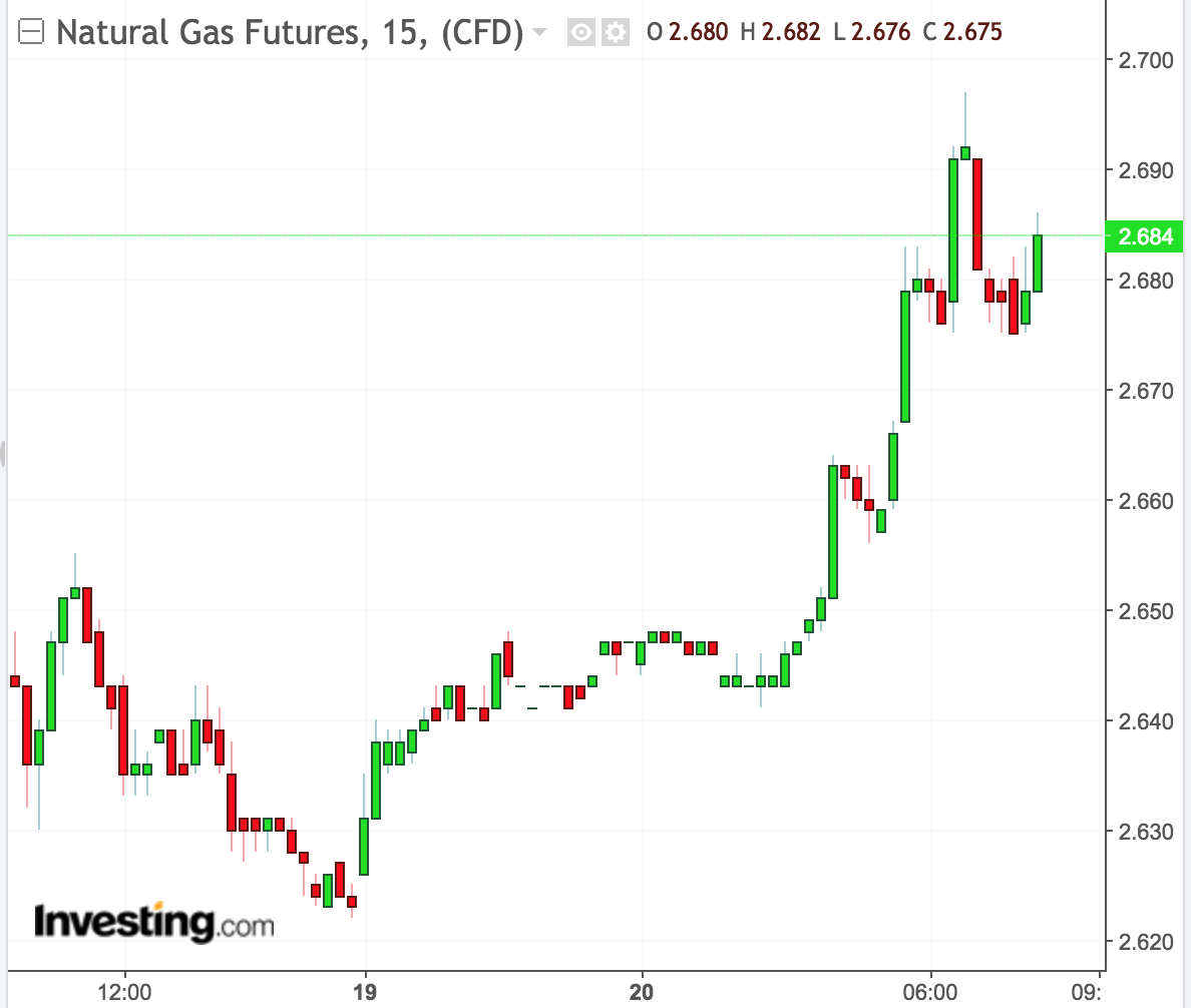 natural gas futures trading hours