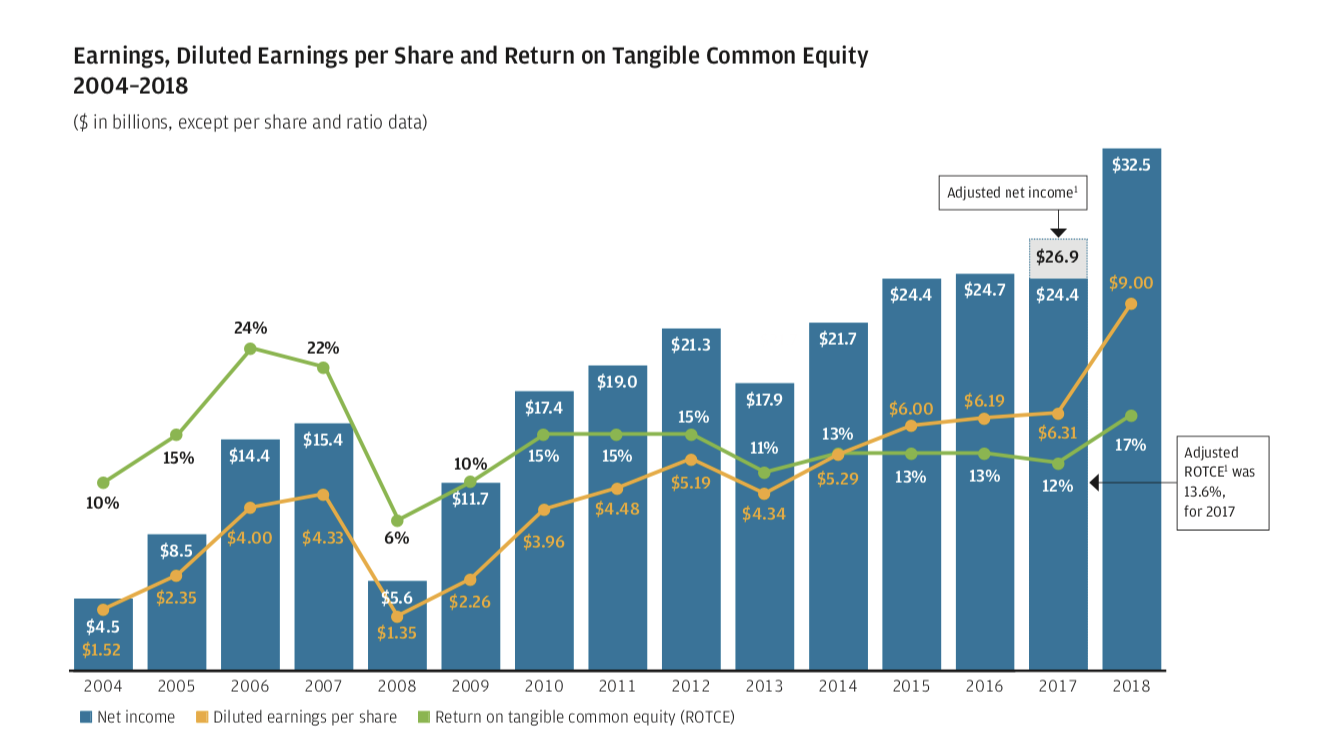 8% Shareholder Yield: JPMorgan Chase Is A Strong Buy
