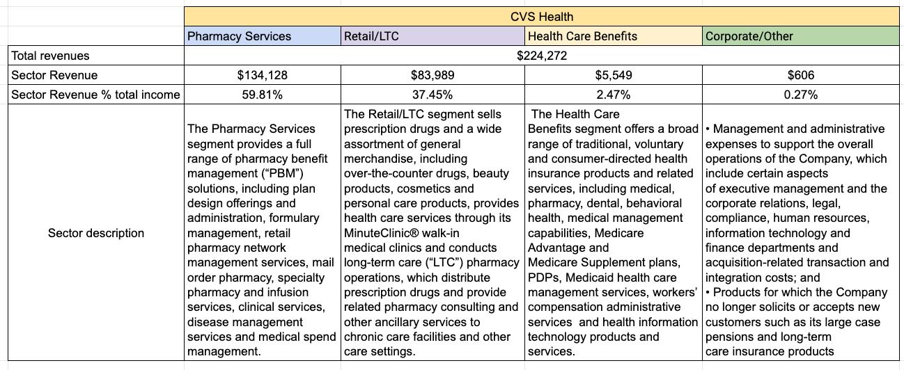 CVS Health Vs. UnitedHealth? The Best Option For Your HealthCare Portfolio