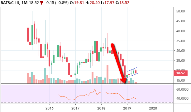 Outlook On Cellectis Shows Bullish Short-Term Fading In Long Term