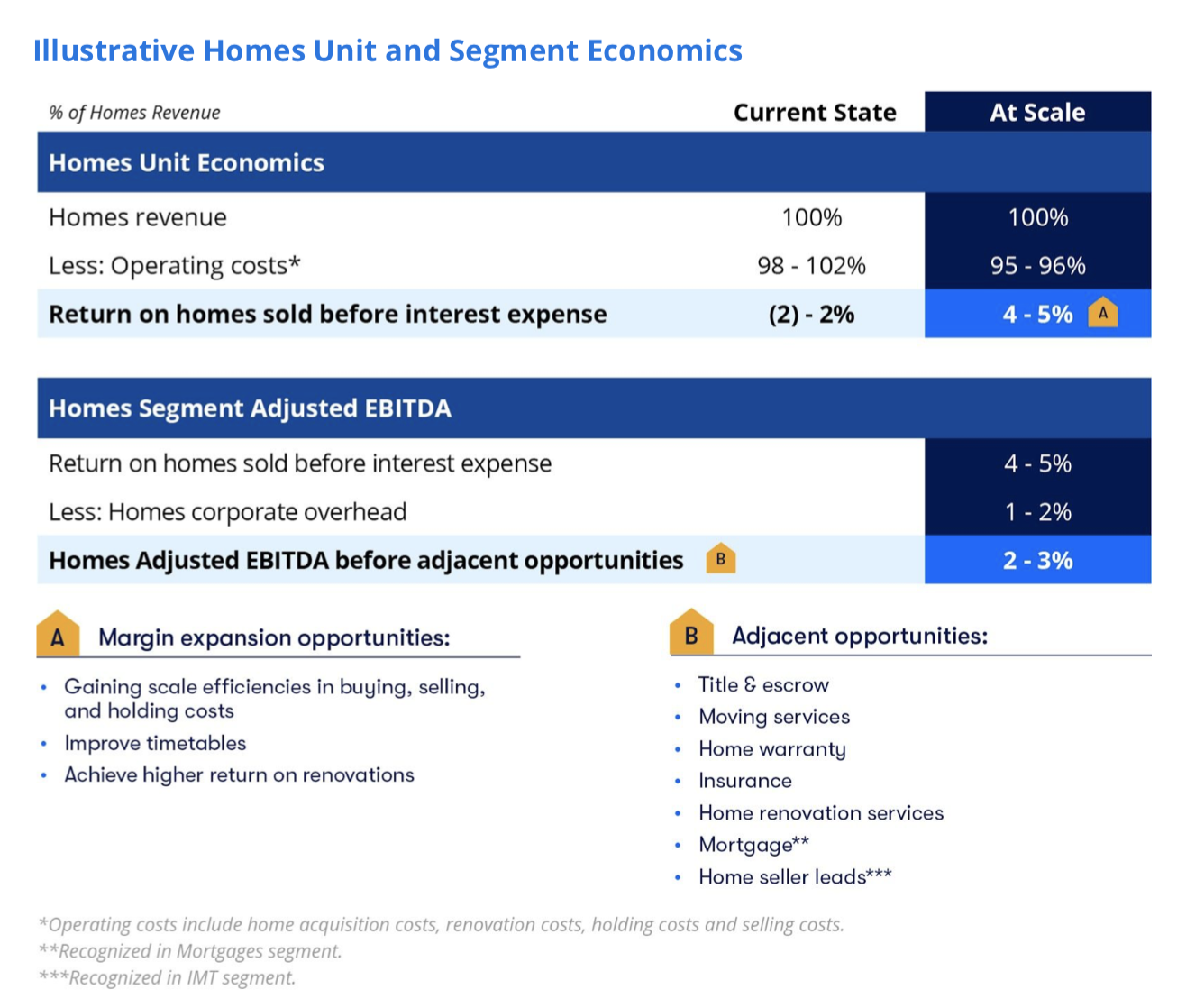 Zillow: Turning The Tide - Zillow Group, Inc  (NASDAQ:Z