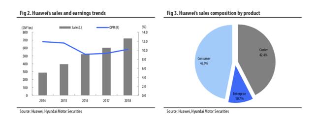 Huawei problem