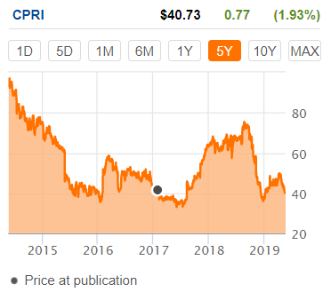 Capri: Acquisition-Led Growth Disrupted By Trade War