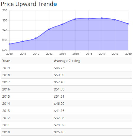 Compound annual growth rate forex factory
