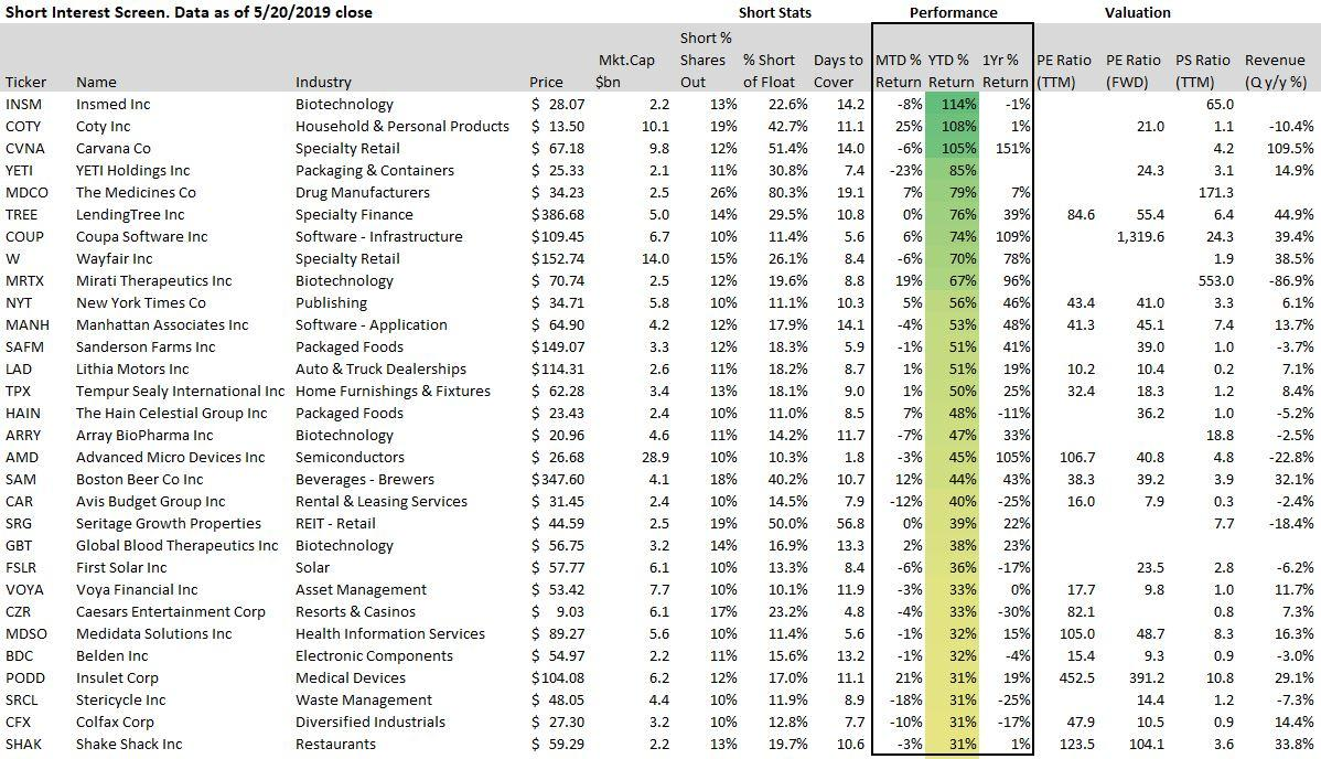 Best Performing Stocks Of 2019 High Short Interest, Strong Performance Stocks: May 2019   Seeking