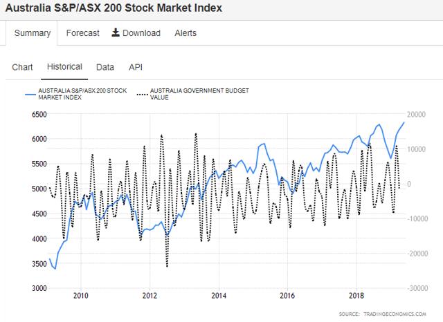 Australia natgov expenditure and stock market 2019